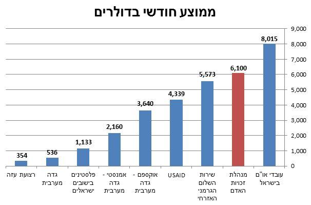 ממוצע מוערך, למעט המנהלת, והנתונים של הלשכה הפלסטינית המרכזית לסטטיסטיקה